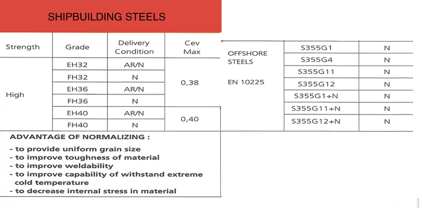steel-section-ship-sbuilding-offshore-chart
